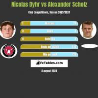 Nicolas Dyhr vs Alexander Scholz h2h player stats
