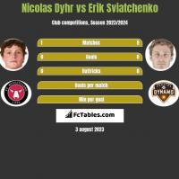 Nicolas Dyhr vs Erik Swiatczenko h2h player stats