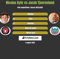 Nicolas Dyhr vs Jacob Tjoernelund h2h player stats