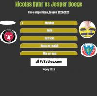 Nicolas Dyhr vs Jesper Boege h2h player stats