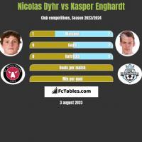 Nicolas Dyhr vs Kasper Enghardt h2h player stats