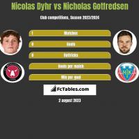 Nicolas Dyhr vs Nicholas Gotfredsen h2h player stats