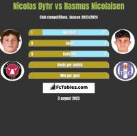 Nicolas Dyhr vs Rasmus Nicolaisen h2h player stats