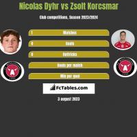 Nicolas Dyhr vs Zsolt Korcsmar h2h player stats