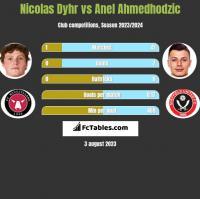 Nicolas Dyhr vs Anel Ahmedhodzic h2h player stats