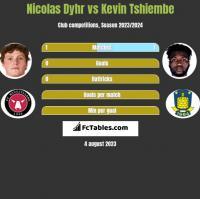 Nicolas Dyhr vs Kevin Tshiembe h2h player stats