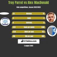 Troy Parrot vs Alex MacDonald h2h player stats