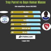 Troy Parrot vs Baye Oumar Niasse h2h player stats