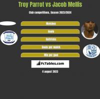 Troy Parrot vs Jacob Mellis h2h player stats