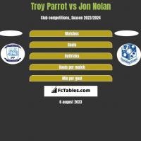 Troy Parrot vs Jon Nolan h2h player stats
