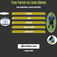 Troy Parrot vs Leon Clarke h2h player stats
