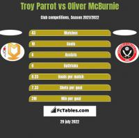 Troy Parrot vs Oliver McBurnie h2h player stats