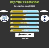 Troy Parrot vs Richarlison h2h player stats