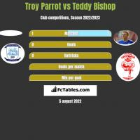 Troy Parrot vs Teddy Bishop h2h player stats
