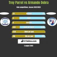 Troy Parrot vs Armando Dobra h2h player stats