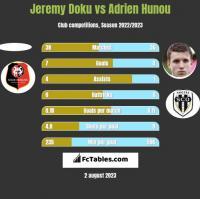 Jeremy Doku vs Adrien Hunou h2h player stats