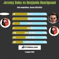 Jeremy Doku vs Benjamin Bourigeaud h2h player stats