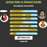 Jeremy Doku vs Clement Grenier h2h player stats