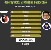 Jeremy Doku vs Cristian Battocchio h2h player stats
