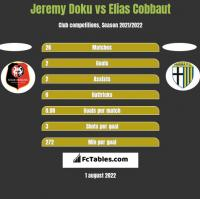 Jeremy Doku vs Elias Cobbaut h2h player stats