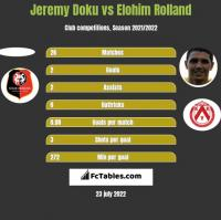 Jeremy Doku vs Elohim Rolland h2h player stats