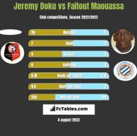 Jeremy Doku vs Faitout Maouassa h2h player stats
