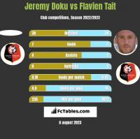Jeremy Doku vs Flavien Tait h2h player stats