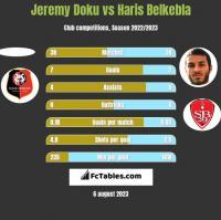 Jeremy Doku vs Haris Belkebla h2h player stats