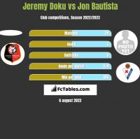 Jeremy Doku vs Jon Bautista h2h player stats