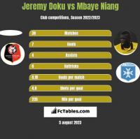 Jeremy Doku vs Mbaye Niang h2h player stats