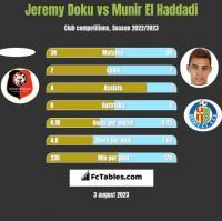 Jeremy Doku vs Munir El Haddadi h2h player stats