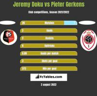 Jeremy Doku vs Pieter Gerkens h2h player stats