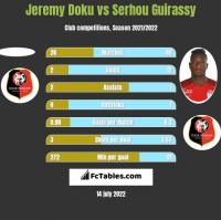 Jeremy Doku vs Serhou Guirassy h2h player stats