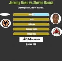 Jeremy Doku vs Steven Nzonzi h2h player stats