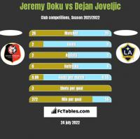 Jeremy Doku vs Dejan Joveljic h2h player stats