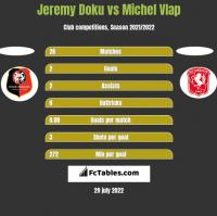 Jeremy Doku vs Michel Vlap h2h player stats
