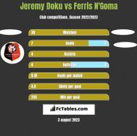 Jeremy Doku vs Ferris N'Goma h2h player stats