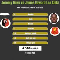 Jeremy Doku vs James Edward Lea Siliki h2h player stats