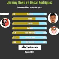 Jeremy Doku vs Oscar Rodriguez h2h player stats
