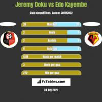 Jeremy Doku vs Edo Kayembe h2h player stats