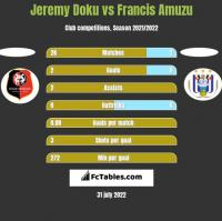 Jeremy Doku vs Francis Amuzu h2h player stats