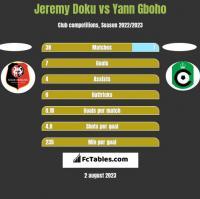 Jeremy Doku vs Yann Gboho h2h player stats