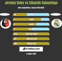 Jeremy Doku vs Eduardo Camavinga h2h player stats