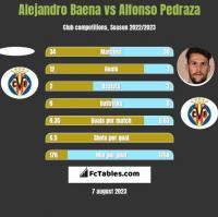 Alejandro Baena vs Alfonso Pedraza h2h player stats