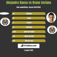 Alejandro Baena vs Bruno Soriano h2h player stats