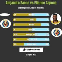 Alejandro Baena vs Etienne Capoue h2h player stats