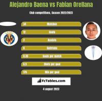 Alejandro Baena vs Fabian Orellana h2h player stats