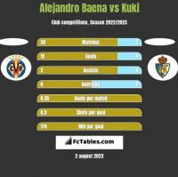 Alejandro Baena vs Kuki h2h player stats