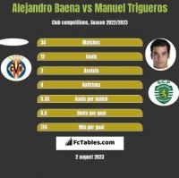 Alejandro Baena vs Manuel Trigueros h2h player stats