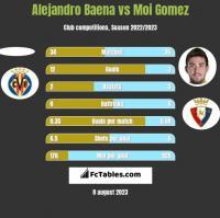 Alejandro Baena vs Moi Gomez h2h player stats